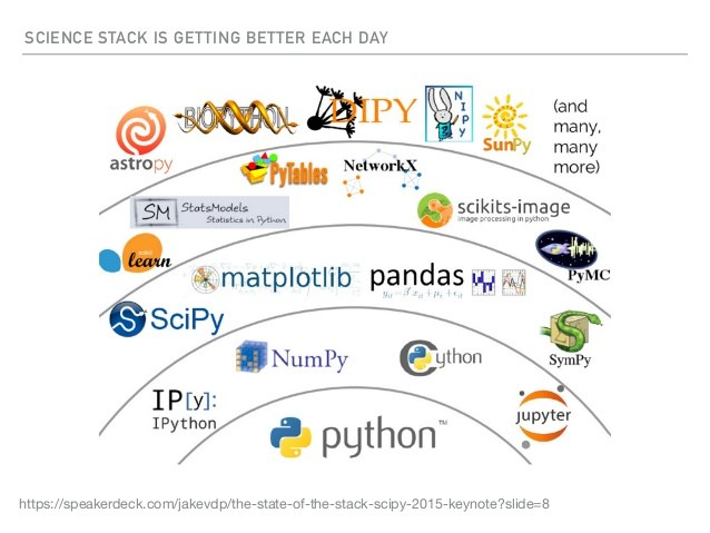 The Science Stack of Python