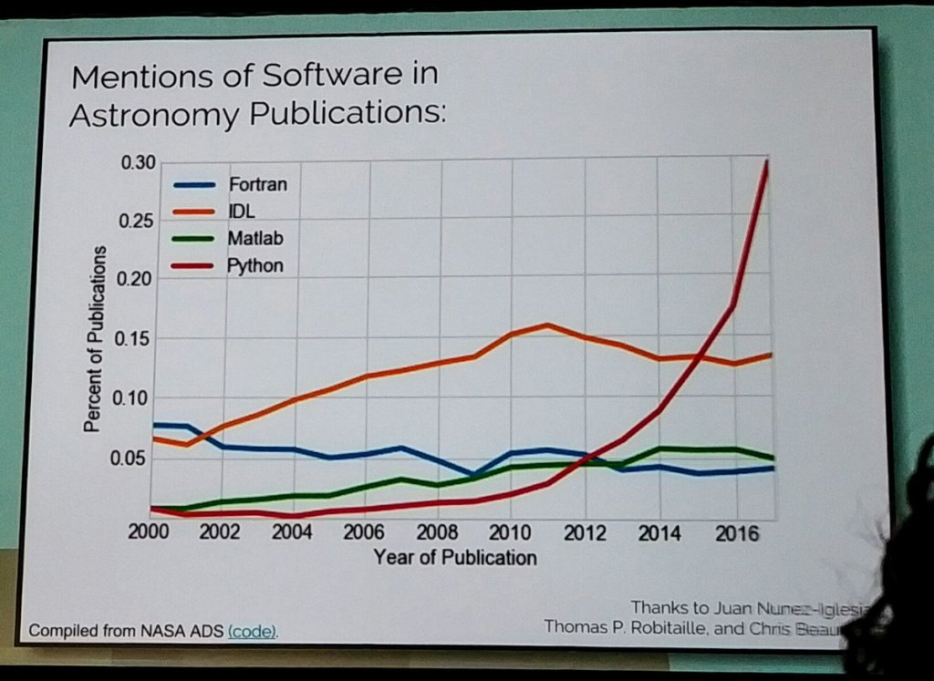 Software in Astronomy
