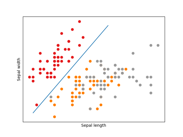 Support Vector for Sepal length and Spela width